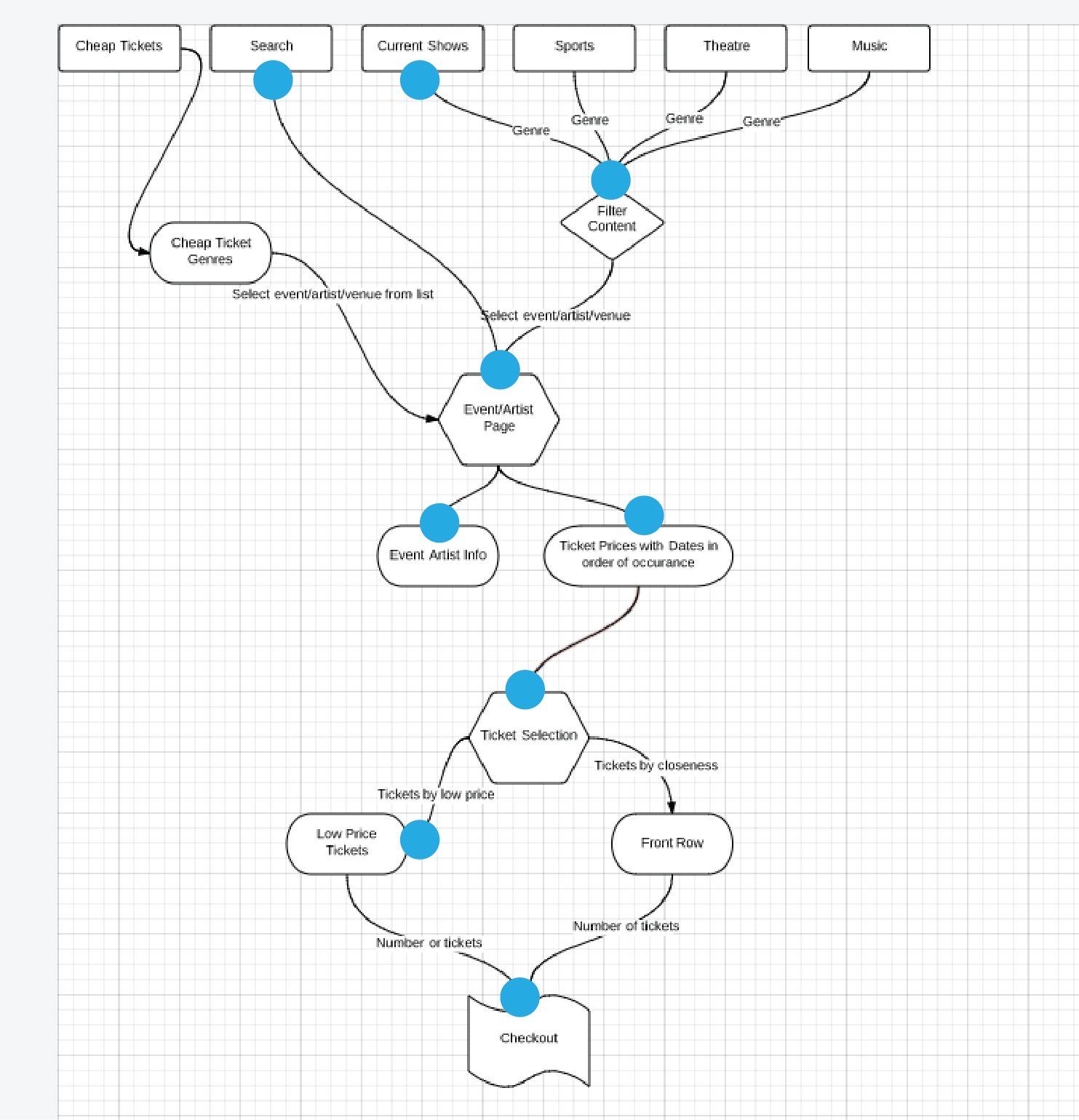 Ticket Master Information Architecture T Shirt Process Flow Chart Deeply Compares All Options Takes Notes On Paper As They Search For Prices Seat Locations Will Eventually Buy Tickets At The End Of